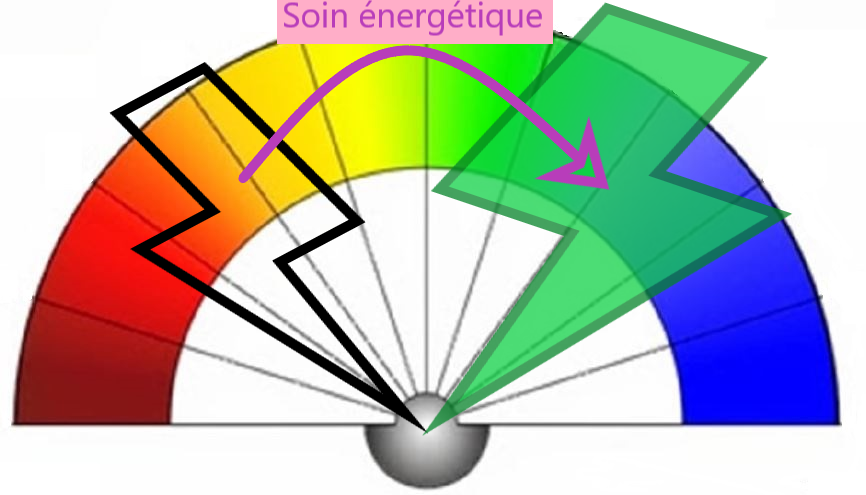 planche taux vibratoire énergie énergétique augmentation après soin énergétique