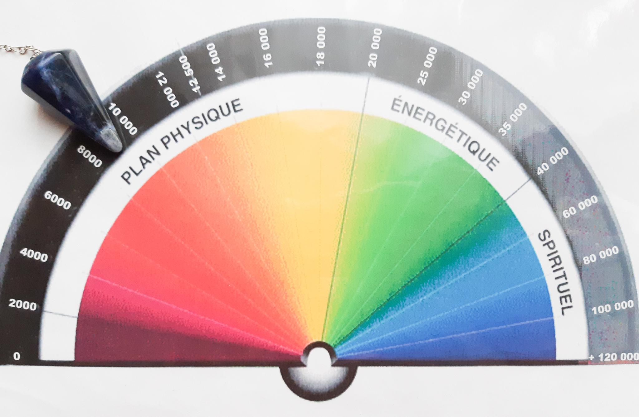 planche pendule taux vibratoire énergétique énergie