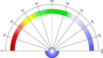 taux vitalité planche soin énergétique énergie